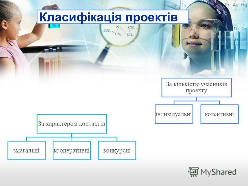 За характером контактів змагальнікооперативніконкурсні Класифікація проектів За кількістю учасників проекту індивідуальніколективні