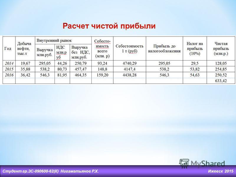 Студент гр.ЗС-090600-62(К) Нигаматьянов Р.Х. Ижевск 2015
