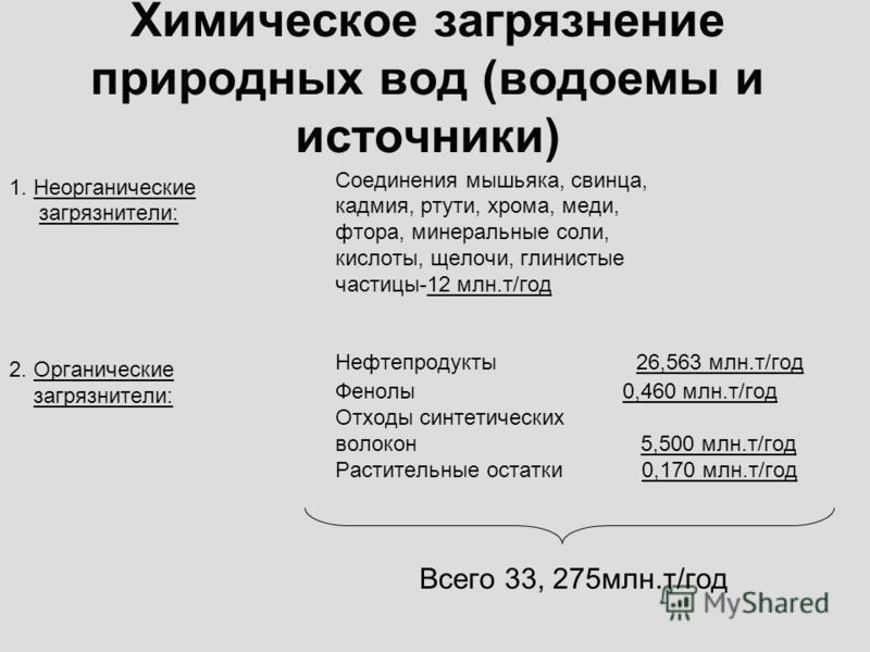 Химическое загрязнение природных вод (водоемы и источники) 1. Неорганические загрязнители: 2. Органические загрязнители: Соединения мышьяка, свинца, кадмия, ртути, хрома, меди, фтора, минеральные соли, кислоты, щелочи, глинистые частицы-12 млн.т/год