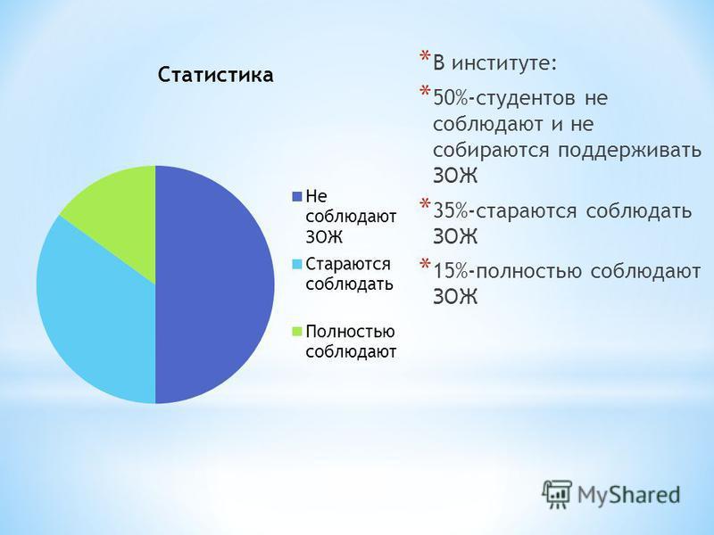 * В институте: * 50%-студентов не соблюдают и не собираются поддерживать ЗОЖ * 35%-стараются соблюдать ЗОЖ * 15%-полностью соблюдают ЗОЖ