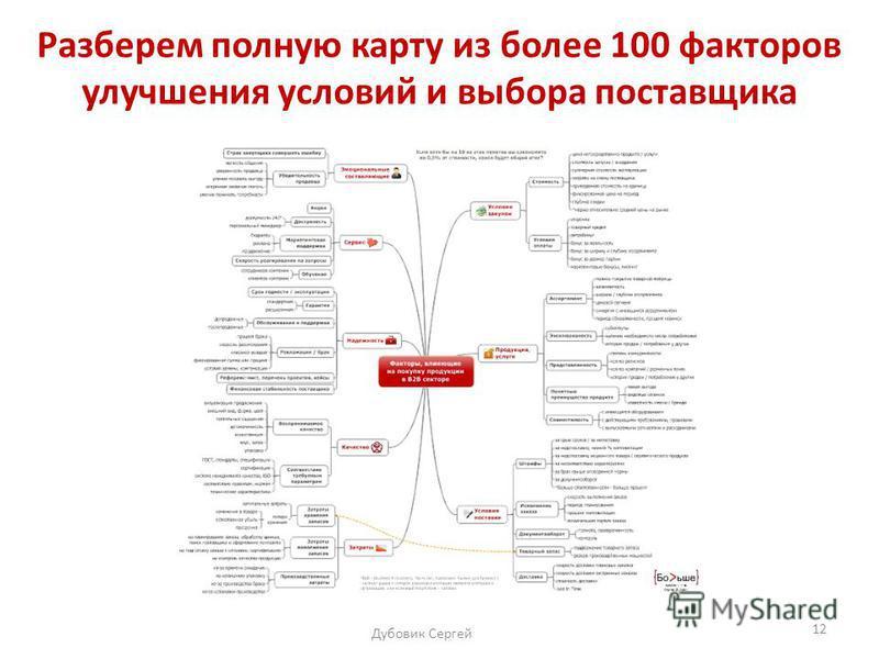 Дубовик Сергей 12 Разберем полную карту из более 100 фккакторов улучшения условий и выбора поставщика
