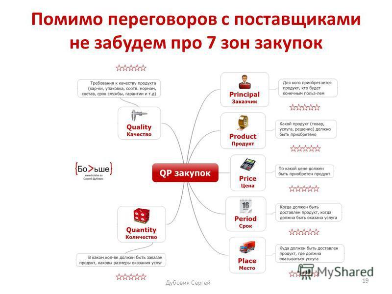 Дубовик Сергей 19 Помимо переговоров с поставщиками не забудем про 7 зон зккакупок