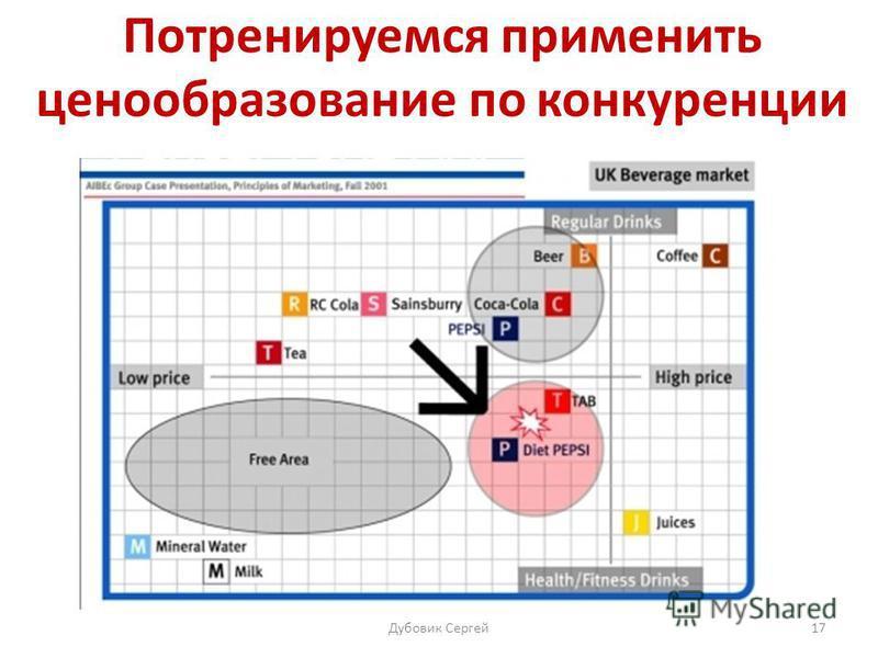 Потренируемся применить ценообразование по конкуренции 17Дубовик Сергей