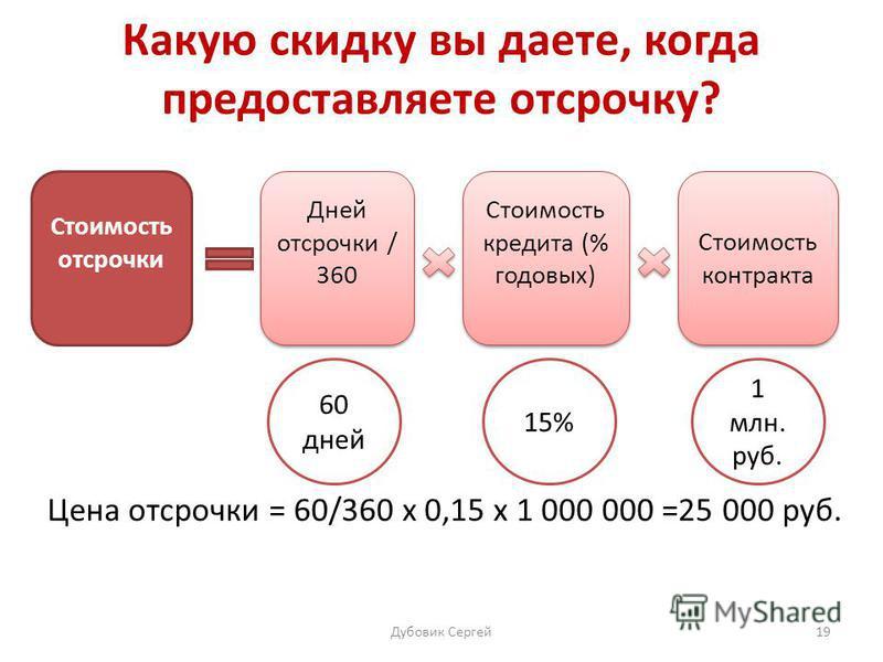 Какую скидку вы даете, когда предоставляете отсрочку? Цена отсрочки = 60/360 х 0,15 х 1 000 000 =25 000 руб. Стоимость отсрочки Дней отсрочки / 360 Стоимость кредита (% годовых) Стоимость контракта 60 дней 15% 1 млн. руб. Дубовик Сергей 19