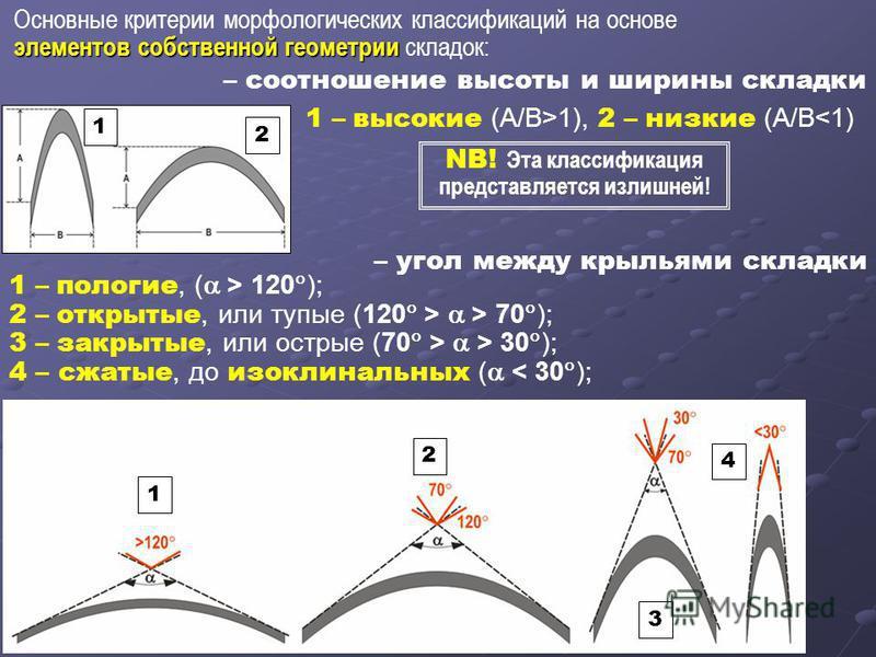 Основные критерии морфологических классификаций на основе элементов собственной геометрии элементов собственной геометрии складок: – соотношение высоты и ширины складки 1 – высокие (А/В>1), 2 – низкие (А/В 120 ); 2 – открытые, или тупые (120 > > 70 )