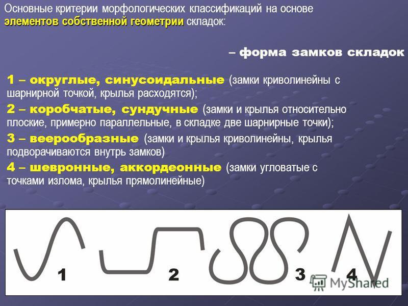 Основные критерии морфологических классификаций на основе элементов собственной геометрии элементов собственной геометрии складок: – форма замков складок 1 – округлые, синусоидальные (замки криволинейны с шарнирной точкой, крылья расходятся); 2 – кор