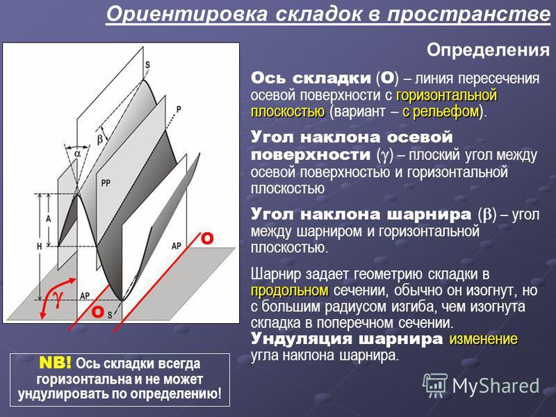горизонтальной плоскостью с рельефом Ось складки ( О ) – линия пересечения осевой поверхности с горизонтальной плоскостью (вариант – с рельефом). Угол наклона осевой поверхности ( ) – плоский угол между осевой поверхностью и горизонтальной плоскостью