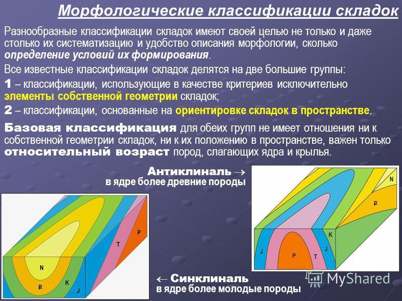 Морфологические классификации складок Разнообразные классификации складок имеют своей целью не только и даже столько их систематизацию и удобство описания морфологии, сколько определение условий их формирования. Все известные классификации складок де