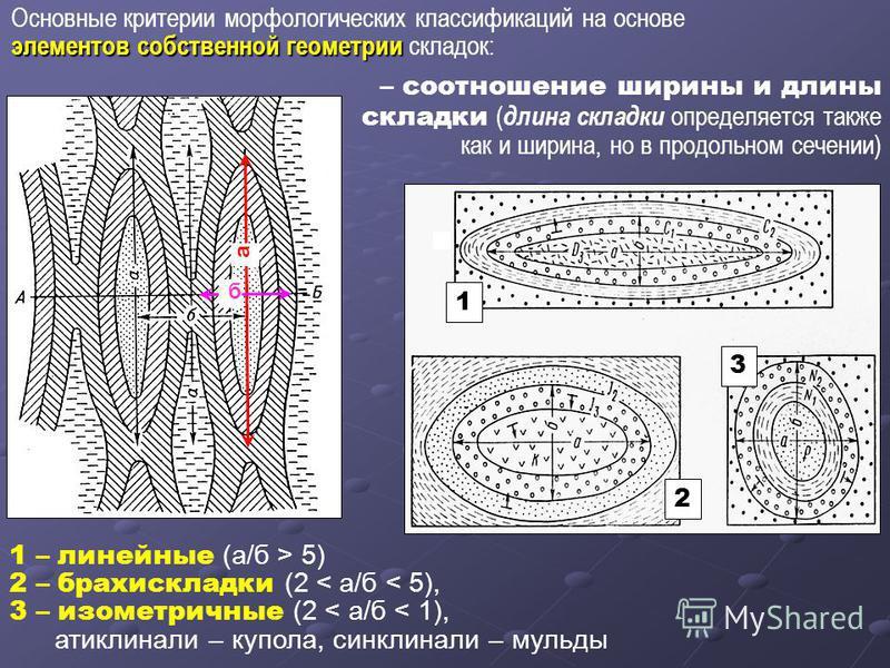 Основные критерии морфологических классификаций на основе элементов собственной геометрии элементов собственной геометрии складок: а б – соотношение ширины и длины складки ( длина складки определяется также как и ширина, но в продольном сечении) 1 2