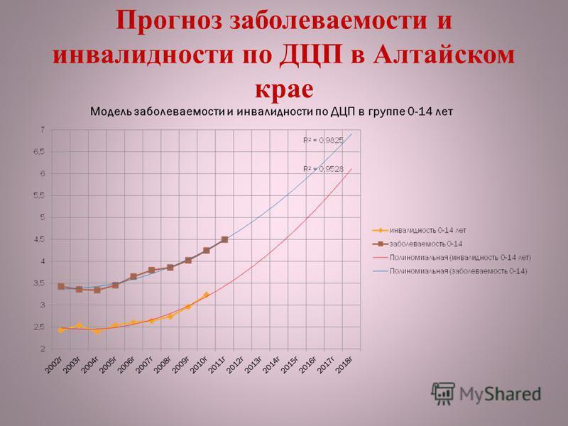 Прогноз заболеваемости и инвалидности по ДЦП в Алтайском крае