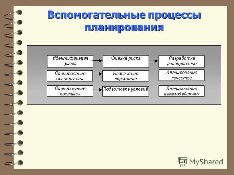 Вспомогательные процессы планирования