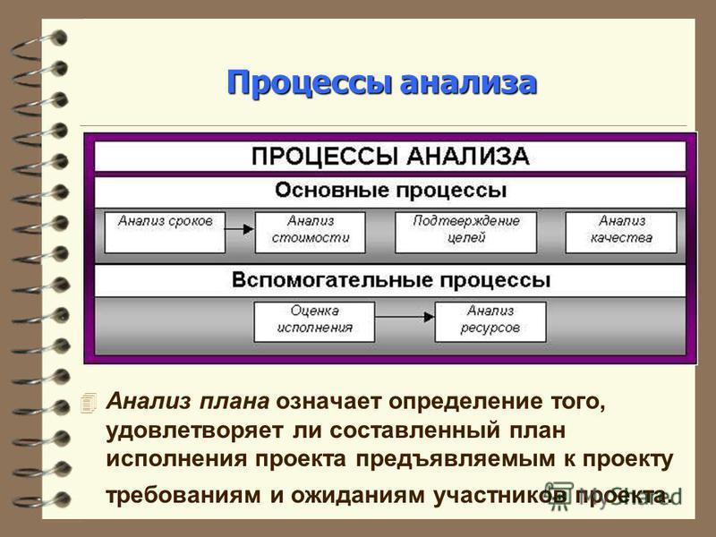 Процессы анализа 4 Анализ плана означает определение того, удовлетворяет ли составленный план исполнения проекта предъявляемым к проекту требованиям и ожиданиям участников проекта.