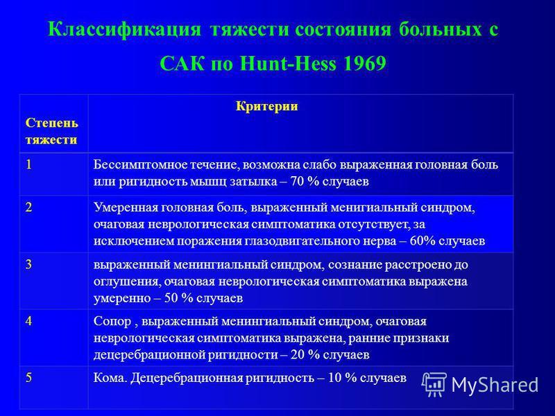 Классификация тяжести состояния больных с САК по Hunt-Hess 1969 Степень тяжести Критерии 1Бессимптомное течение, возможна слабо выраженная головная боль или ригидность мышц затылка – 70 % случаев 2Умеренная головная боль, выраженный менингиальный син