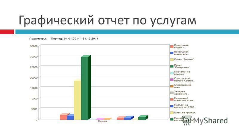 Графический отчет по услугам