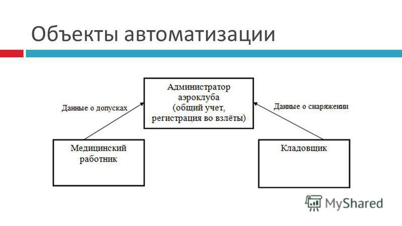 Объекты автоматизации