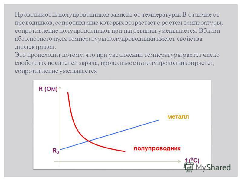 Проводимость полупроводников зависит от температуры. В отличие от проводников, сопротивление которых возрастает с ростом температуры, сопротивление полупроводников при нагревании уменьшается. Вблизи абсолютного нуля температуры полупроводники имеют с