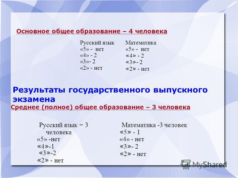 Основное общее образование – 4 человека Русский язык «5» - нет «4» - 2 «3»- 2 «2» - нет Математика «5» - нет « 4 » - 2 « 3 » - 2 « 2 » - нет Среднее (полное) общее образование – 3 человека Русский язык – 3 человека «5» -нет « 4 » -1 « 3 » -2 « 2 » -