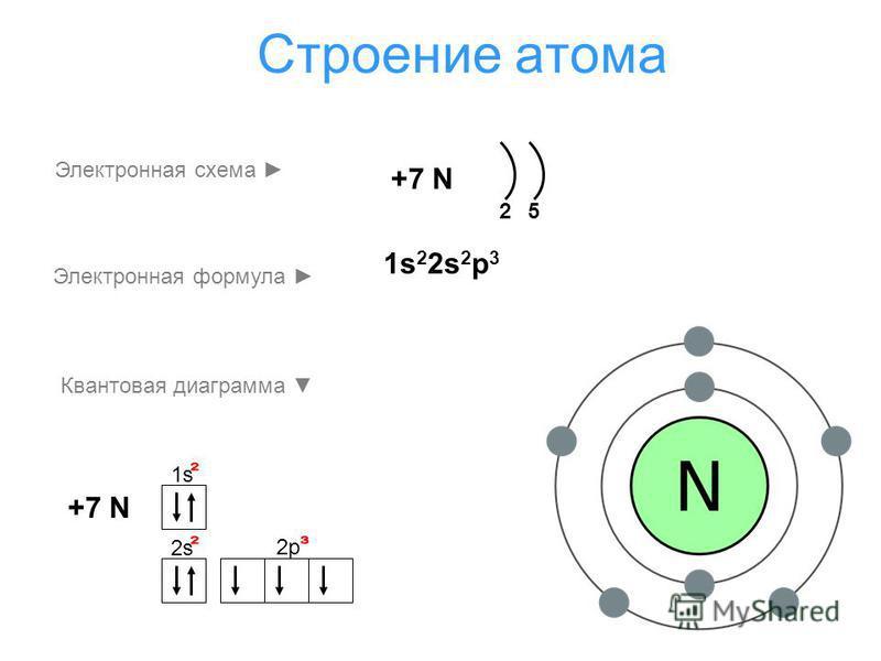 Строение атома 1s1s +7 N 2s 2p +7 N 25 Электронная схема Электронная формула Квантовая диаграмма 1s 2 2s 2 p 3