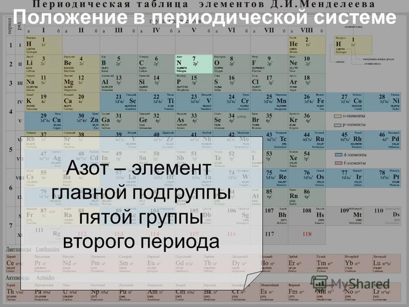 Положение в периодической системе Азот – элемент главной подгруппы пятой группы второго периода