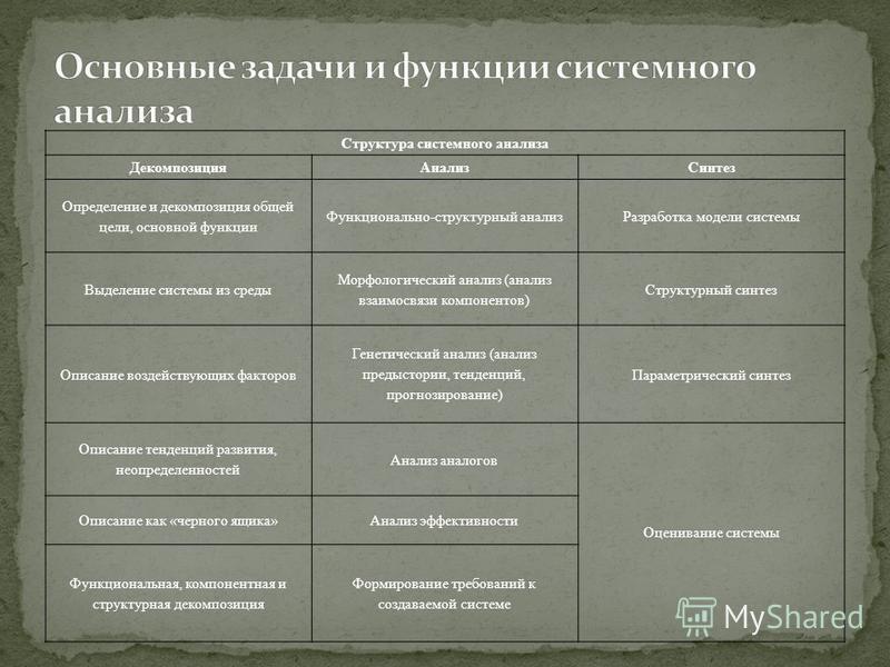 Структура системного анализа Декомпозиция АнализСинтез Определение и декомпозиция общей цели, основной функции Функционально-структурный анализ Разработка модели системы Выделение системы из среды Морфологический анализ (анализ взаимосвязи компоненто