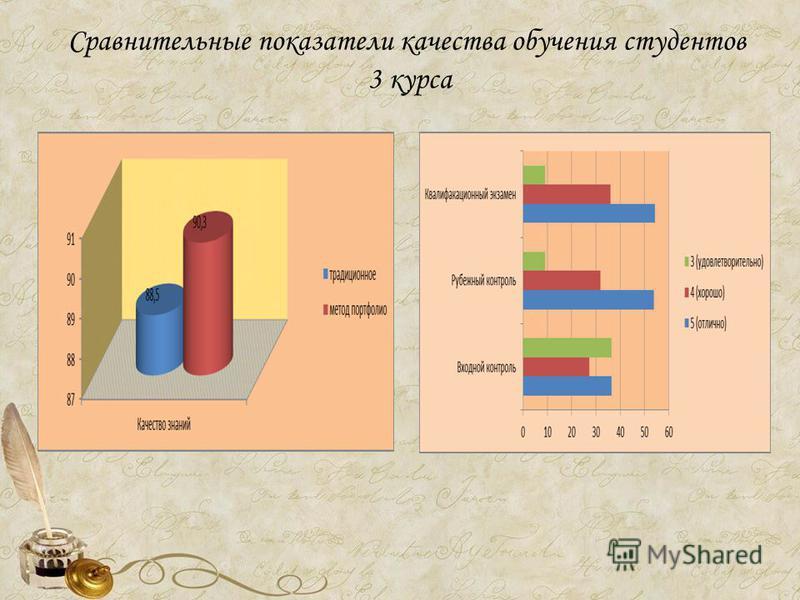 Сравнительные показатели качества обучения студентов 3 курса