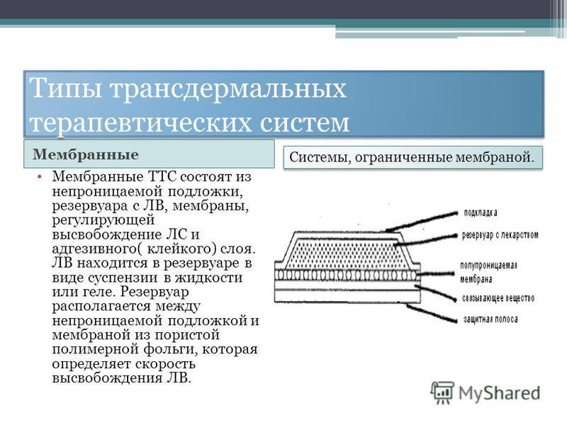 Типы трансдермальных терапевтических систем Мембранные Мембранные ТТС состоят из непроницаемой подложки, резервуара с ЛВ, мембраны, регулирующей высвобождение ЛС и адгезивного( клейкого) слоя. ЛВ находится в резервуаре в виде суспензии в жидкости или