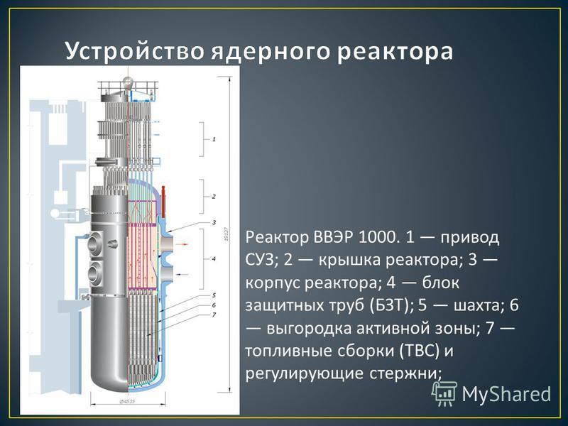 Реактор ВВЭР 1000. 1 привод СУЗ ; 2 крышка реактора ; 3 корпус реактора ; 4 блок защитных труб ( БЗТ ); 5 шахта ; 6 выгородка активной зоны ; 7 топливные сборки ( ТВС ) и регулирующие стержни ;