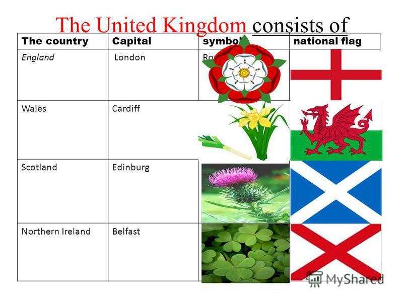 The United Kingdom consists of The countryCapitalsymbolnational flag England LondonRose WalesCardiff ScotlandEdinburg Northern IrelandBelfast