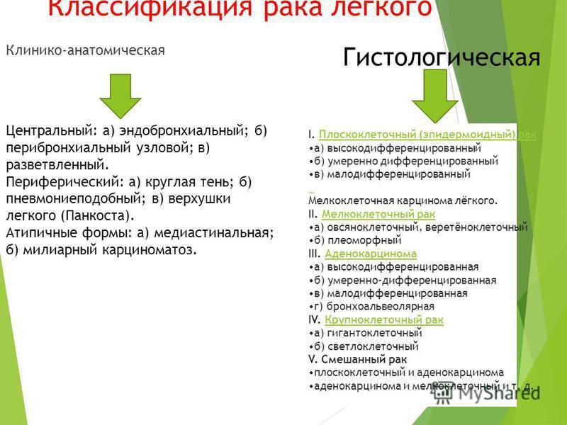 Классификация рака легкого Клинико-анатомическая Гистологическая Центральный: а) эндобронхиальный; б) перибронхиальный узловой; в) разветвленный. Периферический: а) круглая тень; б) пневмониеподобный; в) верхушки легкого (Панкоста). Атипичные формы:
