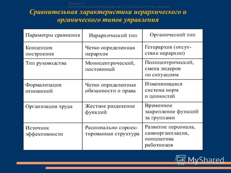 Таблица 5.10 Сравнительная характеристика иерархического и органического типов управления