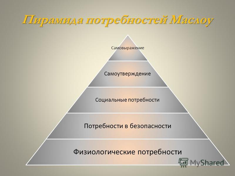 Пирамида потребностей Маслоу Самовыражение Самоутверждение Социальные потребности Потребности в безопасности Физиологические потребности