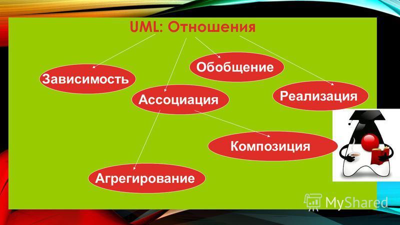 UML: Отношения Зависимость Ассоциация Агрегирование Композиция Обобщение Реализация