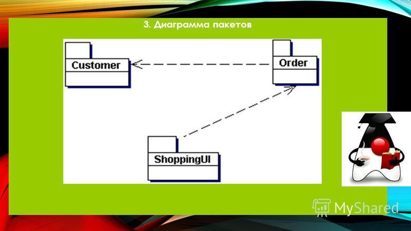 3. Диаграмма пакетов