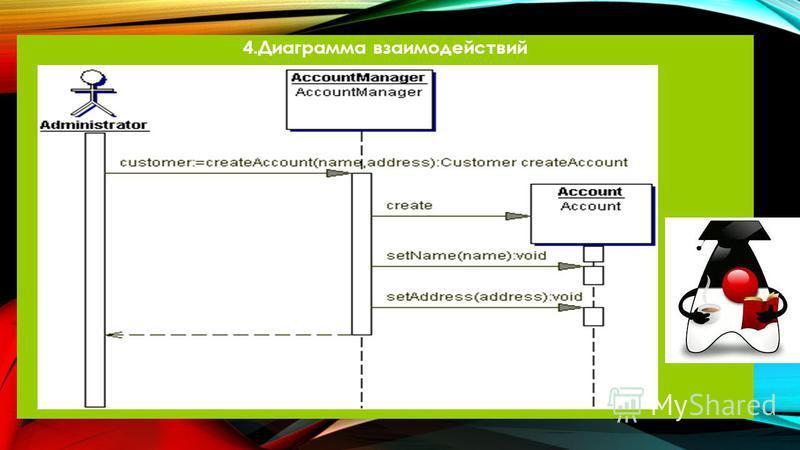 4. Диаграмма взаимодействий
