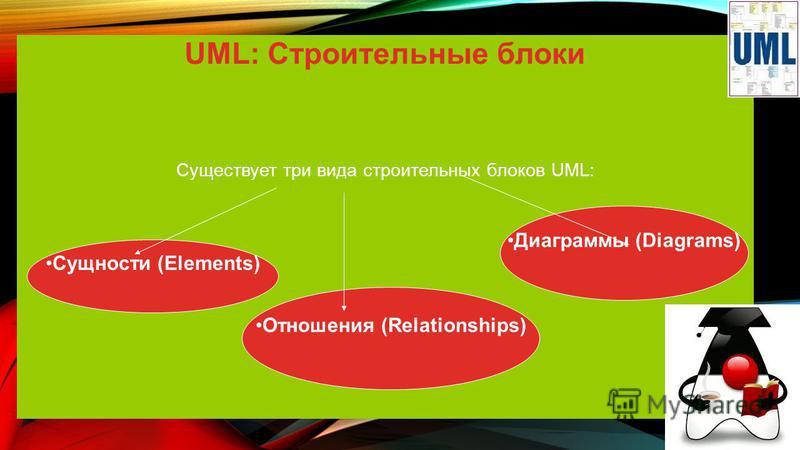 UML: Строительные блоки Существует три вида строительных блоков UML: Сущности (Elements) Отношения (Relationships) Диаграммы (Diagrams)
