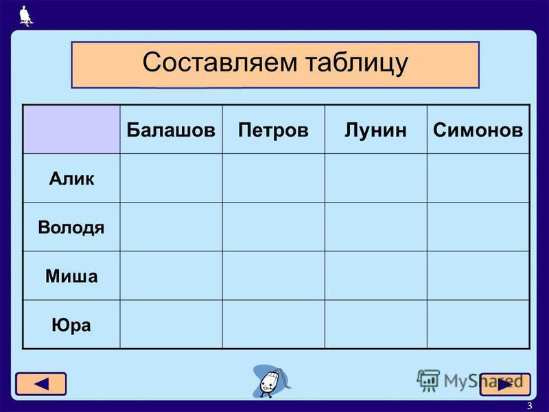 3 Балашов ПетровЛунин Симонов Алик Володя Миша Юра Составляем таблицу