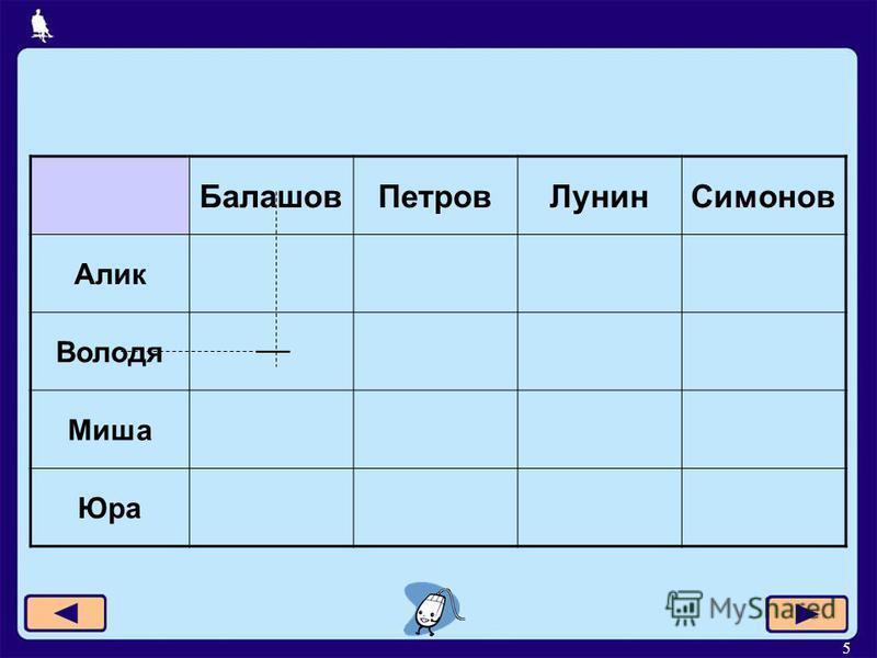 5 Балашов ПетровЛунин Симонов Алик Володя Миша Юра