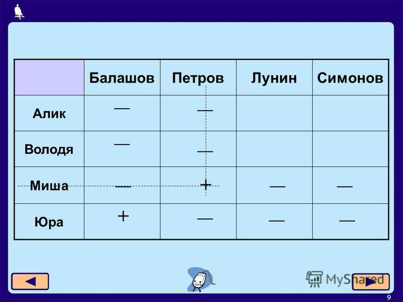 9 Балашов ПетровЛунин Симонов Алик Володя Миша Юра + +