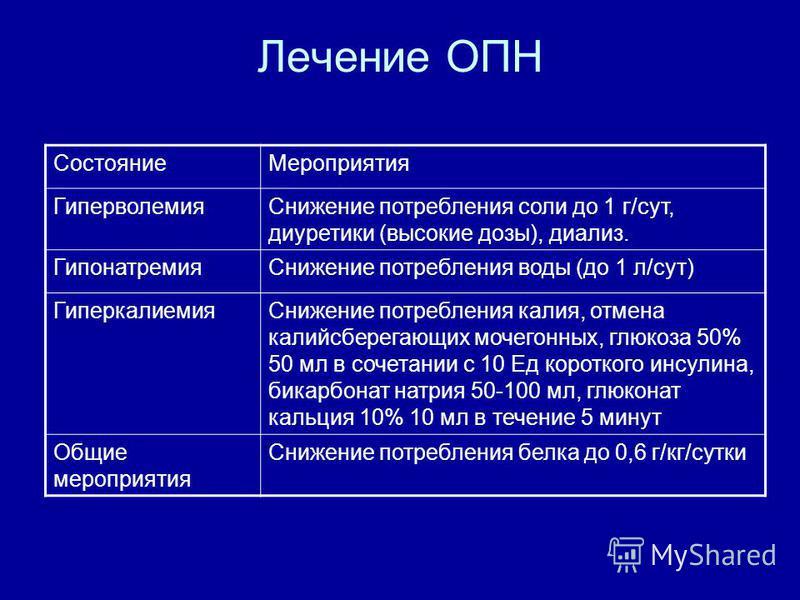 Лечение ОПН Состояние Мероприятия Гиперволемия Снижение потребления соли до 1 г/сут, диуретики (высокие дозы), диализ. Гипонатремия Снижение потребления воды (до 1 л/сут) Гиперкалиемия Снижение потребления калия, отмена калийсберегающих мочегонных, г