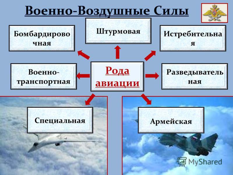 Рода авиации Бомбардирово чная Военно- транспортная Штурмовая Истребительна я Разведыватель ная Армейская Специальная