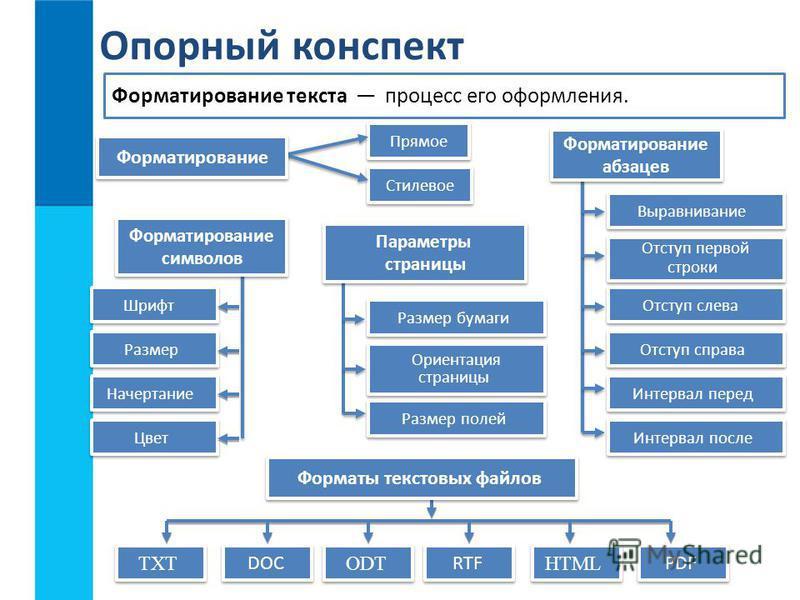 Форматирование текста процесс его оформления. Прямое Стилевое Шрифт Размер Начертание Цвет Опорный конспект Форматы текстовых файлов Форматирование символов Форматирование символов TXT DOC ODT RTF HTML PDF Отступ слева Отступ справа Интервал перед Ин