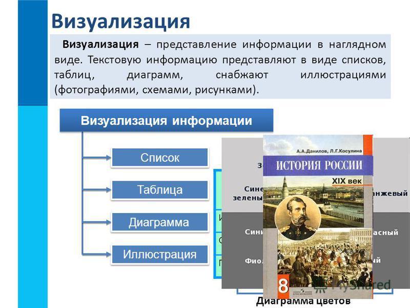 Визуализация Визуализация – представление информации в наглядном виде. Текстовую информацию представляют в виде списков, таблиц, диаграмм, снабжают иллюстрациями (фотографиями, схемами, рисунками). Список Визуализация информации Таблица Диаграмма Илл