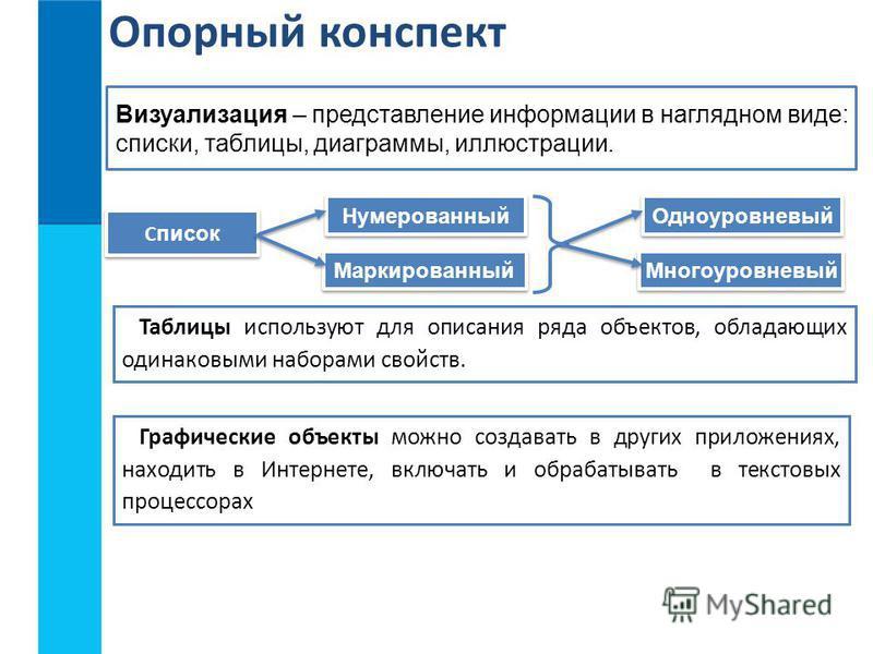 Визуализация – представление информации в наглядном виде: списки, таблицы, диаграммы, иллюстрации. С писок Нумерованный Маркированный Опорный конспект Одноуровневый Многоуровневый Таблицы используют для описания ряда объектов, обладающих одинаковыми