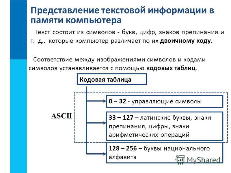 Представление текстовой информации в памяти компьютера Текст состоит из символов - букв, цифр, знаков препинания и т. д., которые компьютер различает по их двоичному коду. Соответствие между изображениями символов и кодами символов устанавливается с
