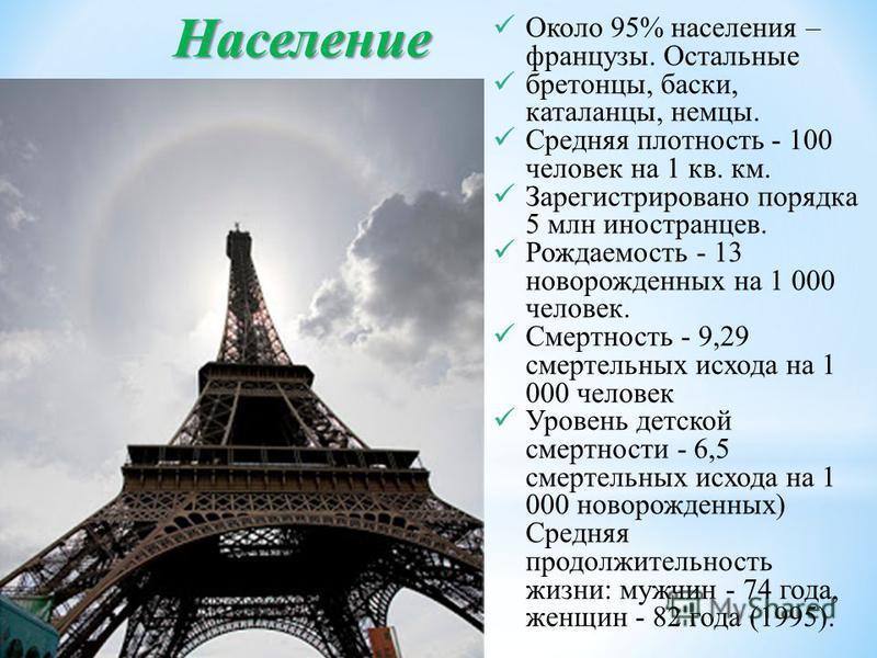 Население Около 95% населения – французы. Остальные бретонцы, баски, каталонцы, немцы. Средняя плотность - 100 человек на 1 кв. км. Зарегистрировано порядка 5 млн иностранцев. Рождаемость - 13 новорожденных на 1 000 человек. Смертность - 9,29 смертел