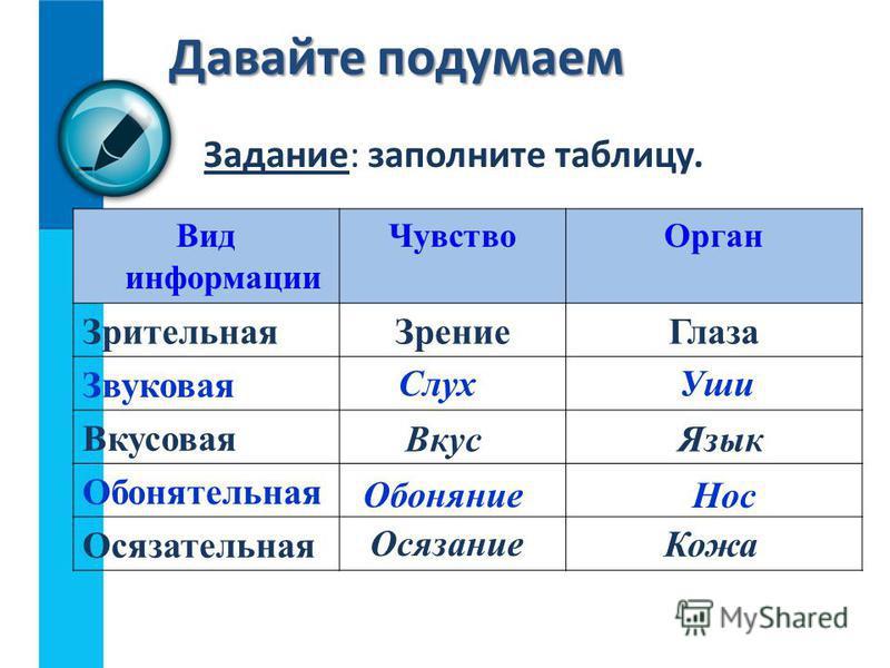 Задание: заполните таблицу. Давайте подумаем Вид информации Чувство Орган Зрительная ЗрениеГлаза Звуковая Вкусовая Обонятельная Осязательная Слух Уши Вкус Язык Обоняние Нос Осязание Кожа