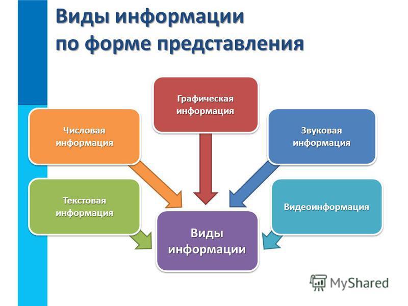 Виды информации по форме представления Виды информации Числовая информация Текстовая информация Графическая информация Видеоинформация Видеоинформация Звуковая информация