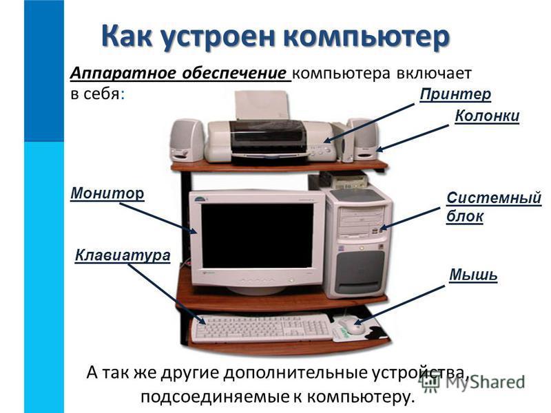 Аппаратное обеспечение компьютера включает в себя: Как устроен компьютер Системный блок Монитор Клавиатура Мышь Принтер Колонки А так же другие дополнительные устройства, подсоединяемые к компьютеру.