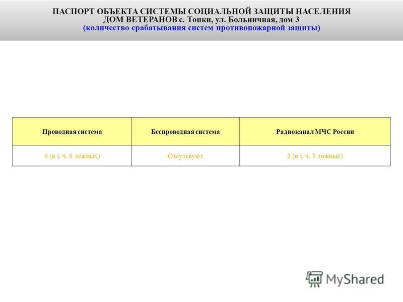 Проводная система Беспроводная система Радиоканал МЧС России 9 (в т. ч. 8 ложных)Отсутсвуют 3 (в т. ч. 3 ложных) ПАСПОРТ ОБЪЕКТА СИСТЕМЫ СОЦИАЛЬНОЙ ЗАЩИТЫ НАСЕЛЕНИЯ ДОМ ВЕТЕРАНОВ с. Топки, ул. Больничная, дом 3 (количество срабатывания систем противо