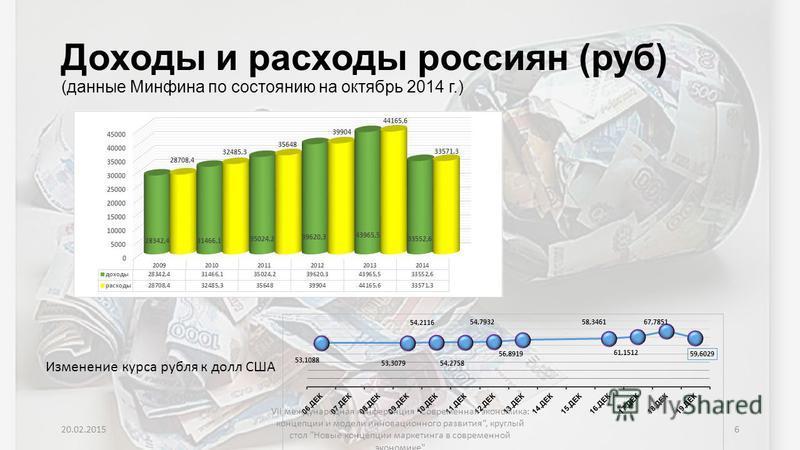 Доходы и расходы россиян (руб) (данные Минфина по состоянию на октябрь 2014 г.) Изменение курса рубля к долл США 20.02.2015 VII международная конференция